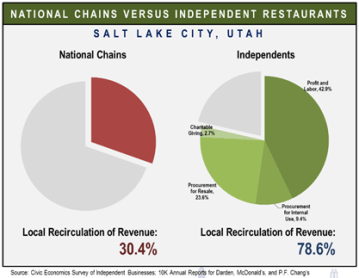 Figure 4. Shows how independent and national chain restaurants return revenue to local economy (Civic Economics, 2012).