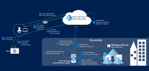 Azure AD – Change from ADFS to passthrough Authentication | bloghosebeich