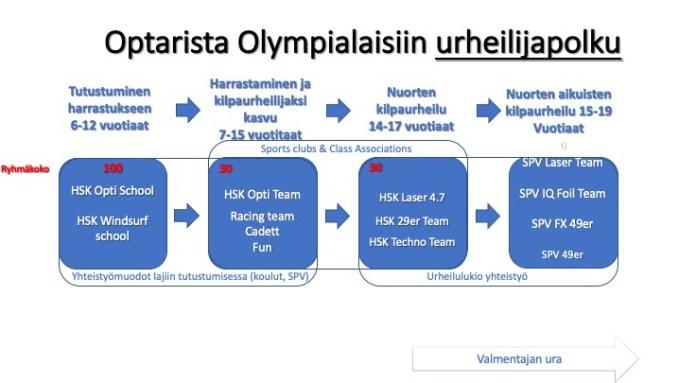 HSK Akatemia urheilijapolku (päivitetty)