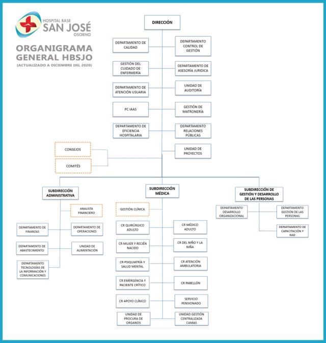 Organigrama General HBSJO Dic 2020