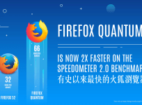 Firefox Portable 66.0.5 繁體中文免安裝版,有史以來最快的火狐瀏覽器