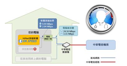 HiNet DrSpeed 網路速度測試