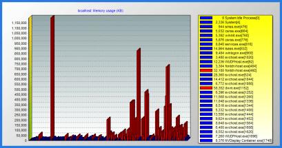 Process Meter 系統狀態圖表化工具 CPU Memory
