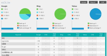 Rankaware Expert 1.7.3 關鍵字排名追蹤工具,站長們的必備工具