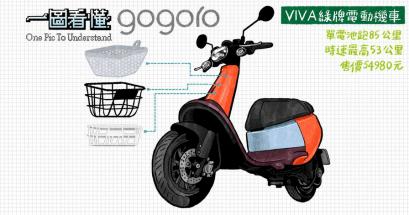 Gogoro VIVA 推薦嗎?單顆電池夠力嗎?續航力多遠?