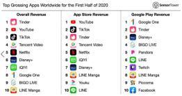 武漢肺炎肆虐全球,國際間關閉邊境、各城市實施程度不一的封鎖措施,民眾宅在家,也「滑」出一筆又一筆的消費,市場調研機構 Sensor Tower 最新發表 2020 年上半年 App 營收報告顯示,截至今年 6/30 日為止,Tinder 創...