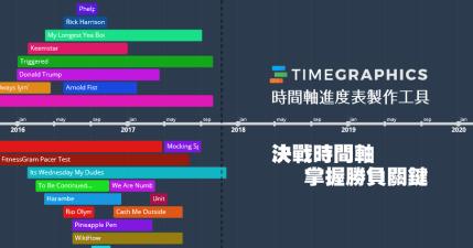 TimeGrahpics 時間軸進度表製作工具,清晰資訊掌握勝負關鍵