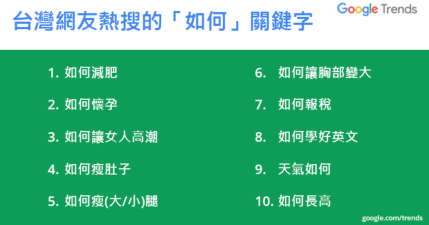 如何讓生活更美好?答案意外的簡單!Google Trends 帶你看看台灣的尋趨勢