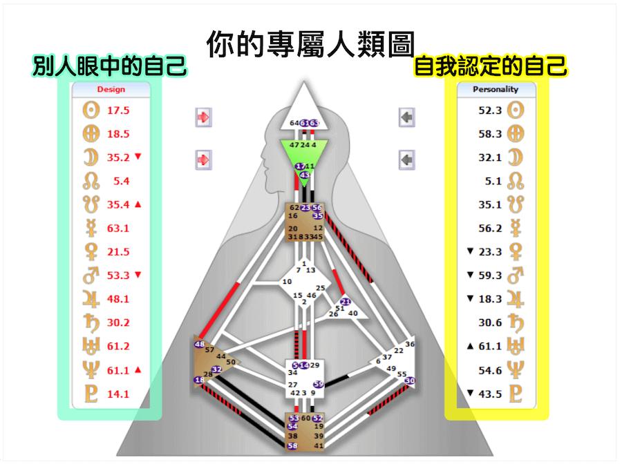 如何取得你的人類圖?人類圖該如何看?如何分析?   綠色工廠