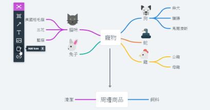 線上心智圖工具推薦 Whimsical 免費流程圖