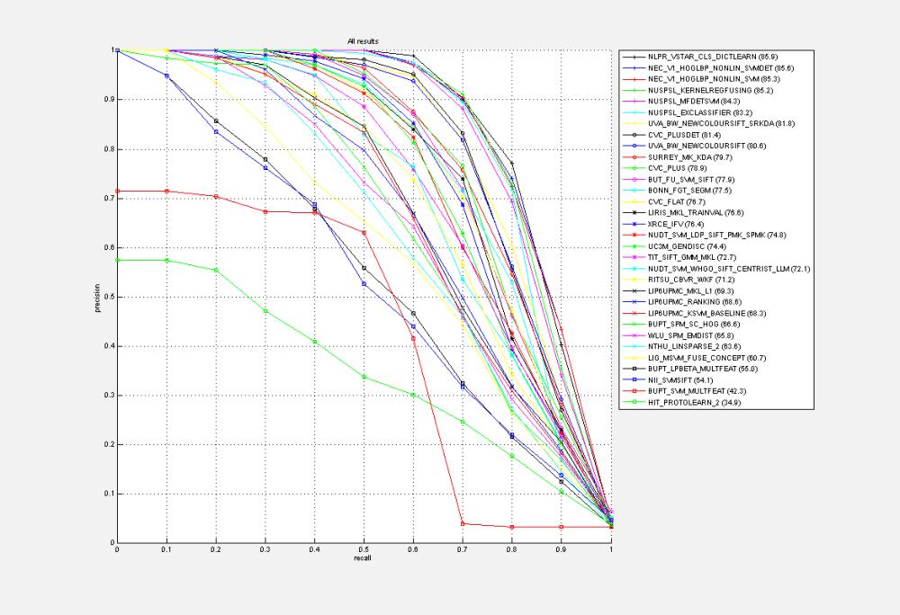 medium resolution of all results