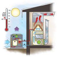 Efficient Heating: Duel-Fuel Heat Pump | The Family Handyman