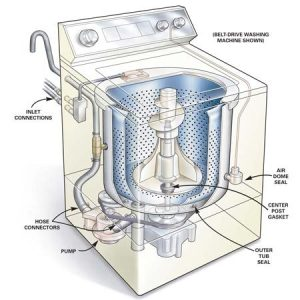 How to Repair a Leaking Washing Machine | The Family Handyman