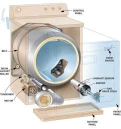 clothes dryer repair [ 988 x 1000 Pixel ]