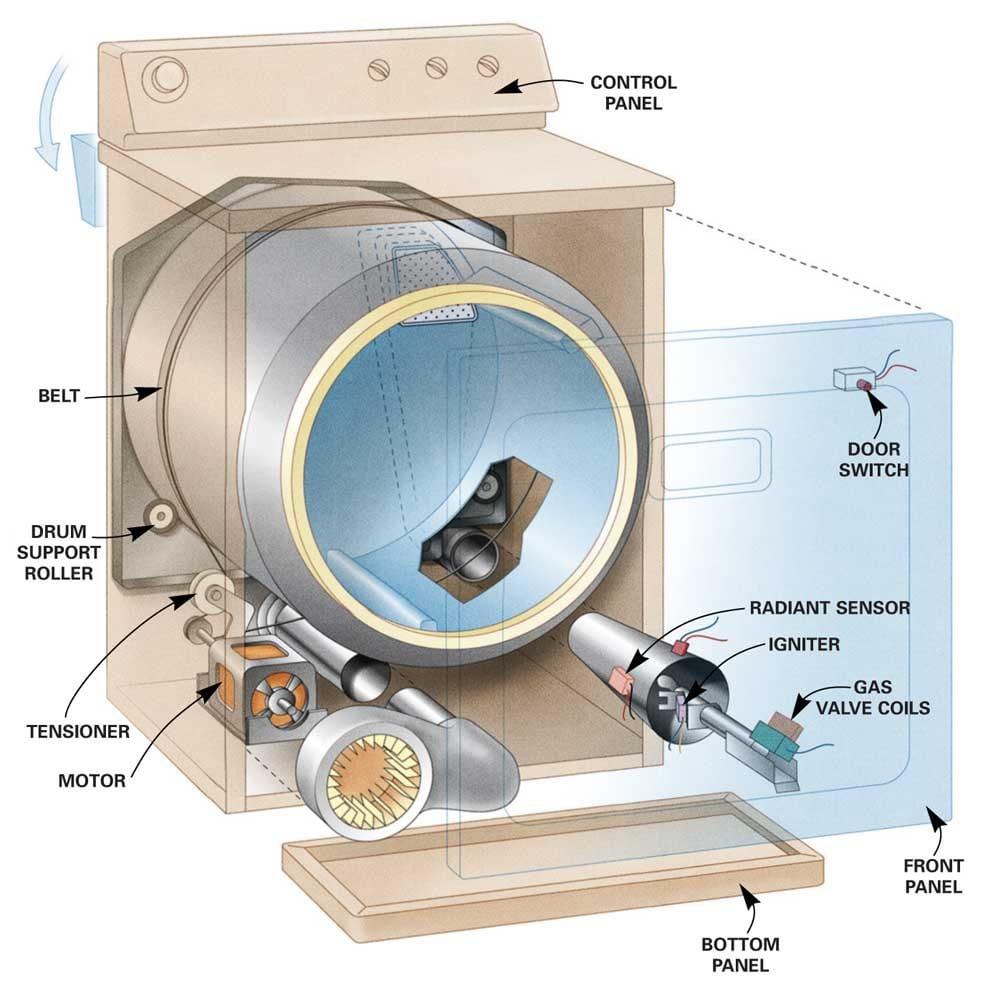 medium resolution of clothes dryer repair