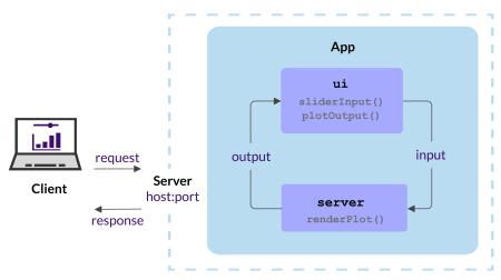 The Anatomy of a Shiny Application