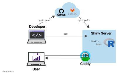 File Transfer Based Publishing for Shiny Apps