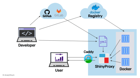 Securing ShinyProxy with Caddy Server