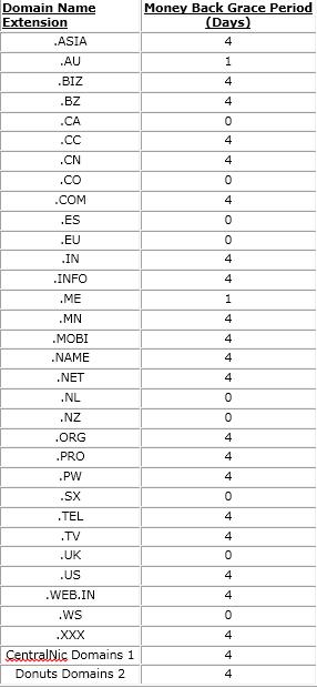 Renew or Delete Domain Names in BigRock 9
