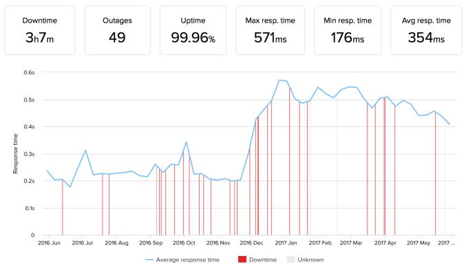 a2hosting uptime performance