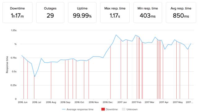 HostGator performance