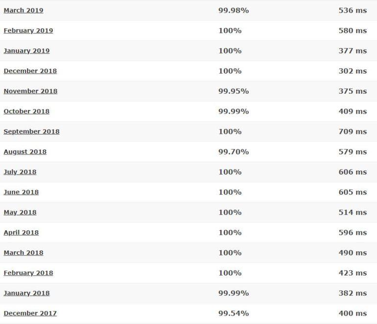 GreenGeeks last 16-month detailed statistics