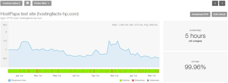 HostPapa last 16-month statistics