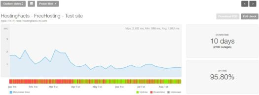 FreeHosting's uptime and speed 2019