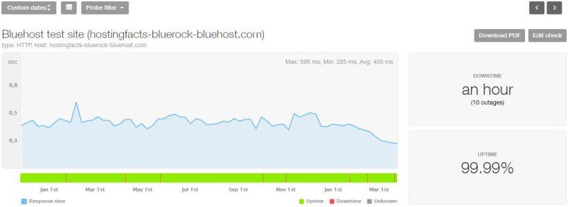 Bluehost estadísticas de los últimos 16 meses