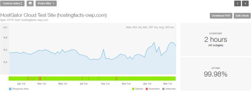 Estadísticas de los últimos 16 meses de HostGator Cloud