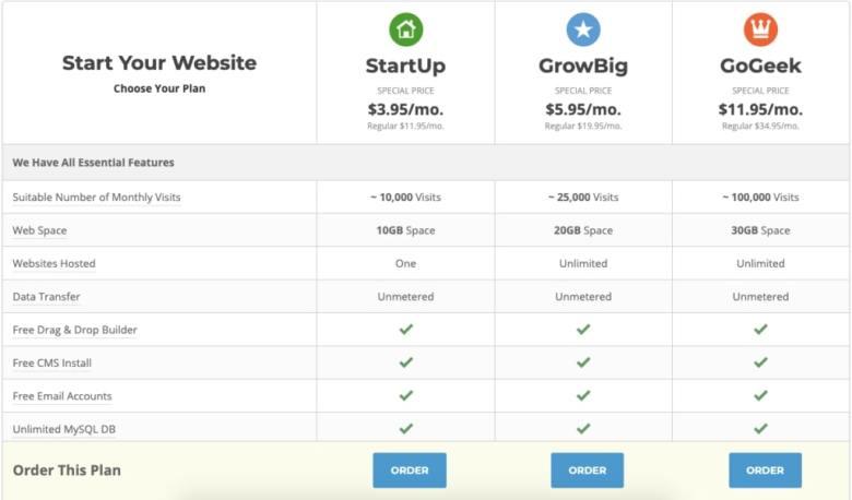 Costo di installazione di SiteGround