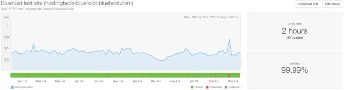 Tiempo de actividad y velocidad promedio Bluehost de 24 meses