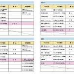 [HunterNote]MHX:村&集会所キークエストデータ(追加修正)