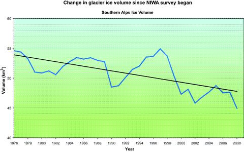 2008-glacier-graph.png
