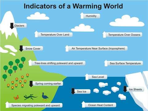 Warming_Indicators_480.jpg