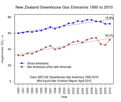 gross & net emissions