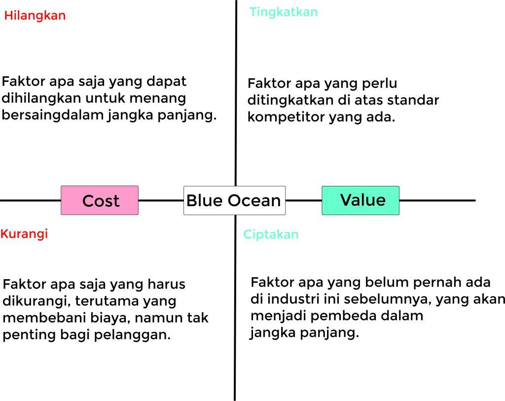Blue Ocean Matrix adalah