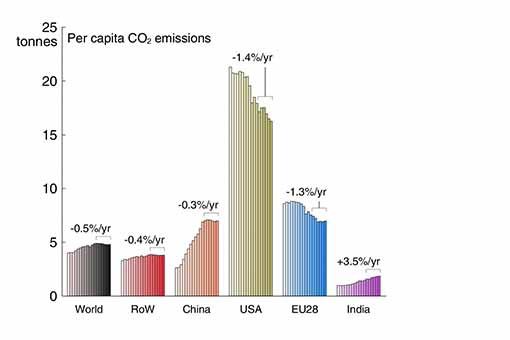 Coal chart 1 stanford