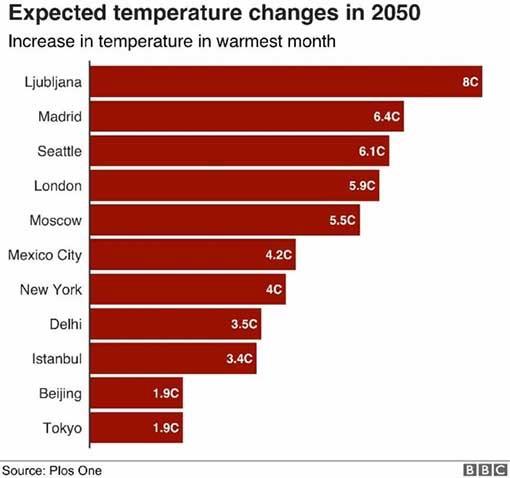 City Temps 2050