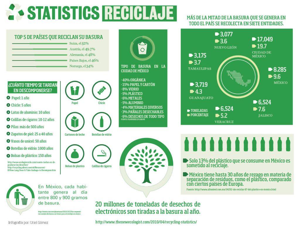 Reciclaje - STATISTICS Reciclaje