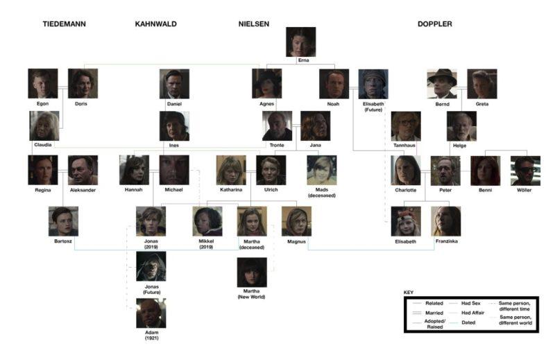 Dark 2: lo que necesitas saber para entender la segunda temporada - dark-serie-1