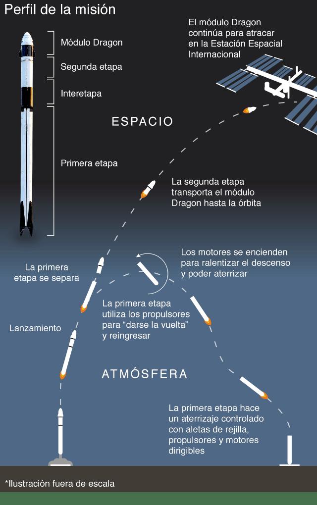 SpaceX y NASA: todo lo que necesitas saber sobre Demo-2, la histórica misión tripulada - space-x-y-nasa-todo-lo-que-necesitas-saber-sobre-esta-historica-mision-tripulada-3