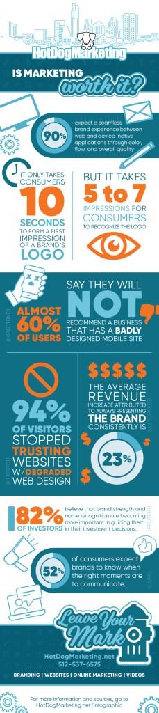 is-marketing-worth-it-hot-dog-marketing