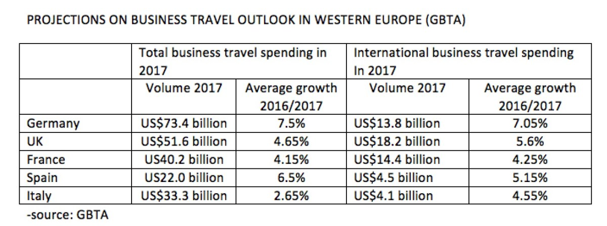 business-travel-outlook