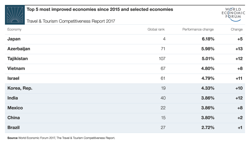 T10-most-improved-and-BRICS.png
