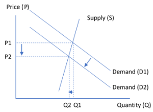 Hotel Supply and Demand During a Recession