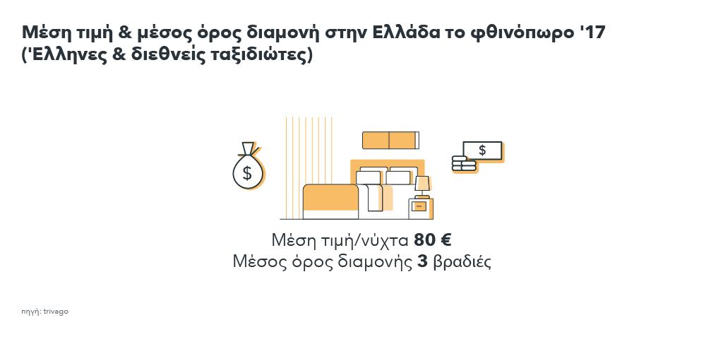 Εικόνα που δείχνει τη μέση τιμή & το μέσο όρο διαμονής στην Ελλάδα το φθινόπωρο 2017 από Έλληνες και ξένους ταξιδιώτες