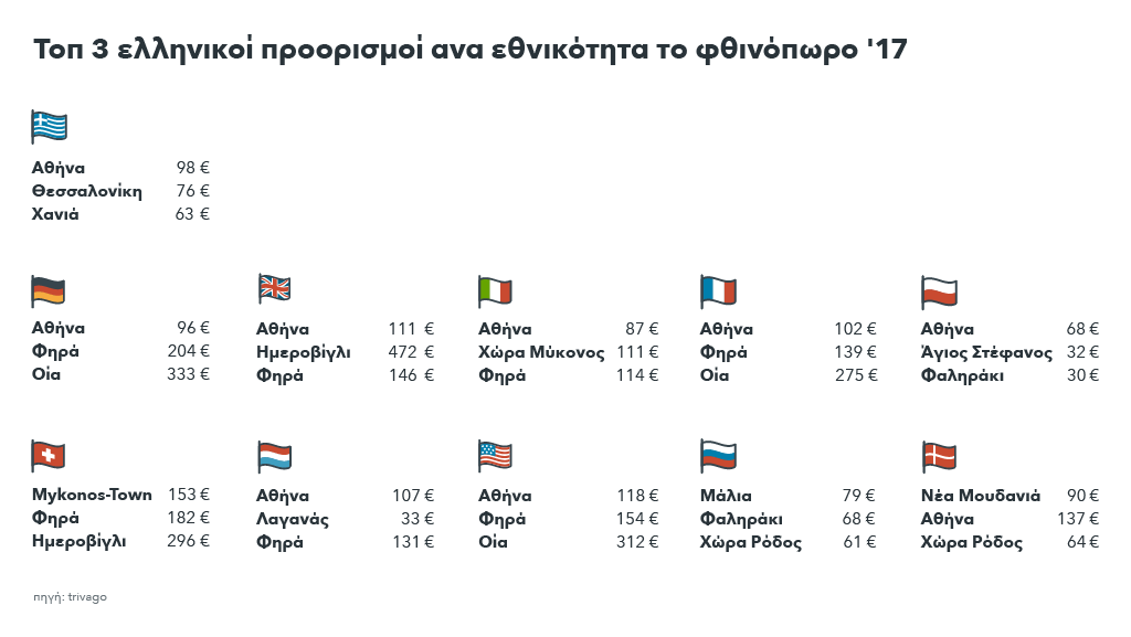 Εικόνα που δείχνει τους τοπ 3 προτιμώμενους ελληνικούς προορισμούς ανά εθνικότητα