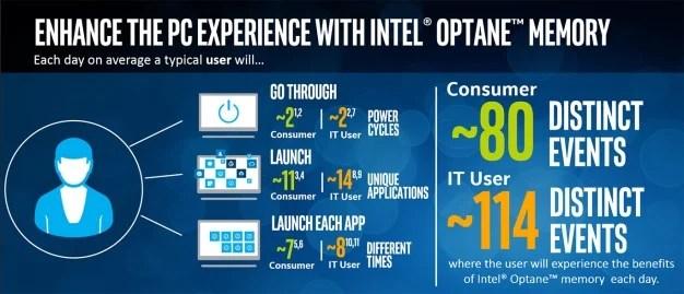 Intel optan belleği vakaları kullanır