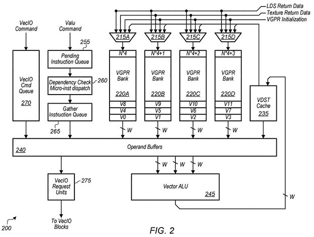 AMD Patent Shows How It Could Finally Close The GPU